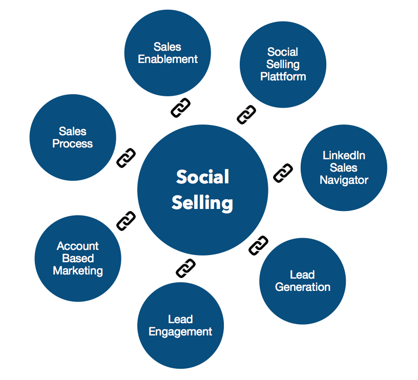 Topic Cluster Social Selling.png
